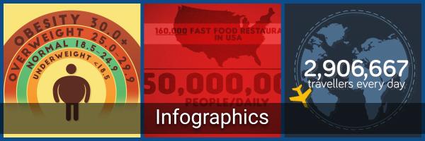 Infographic Videos